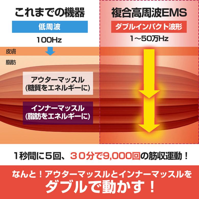 複合高周波EMSマシーンのシェイプアップ効果